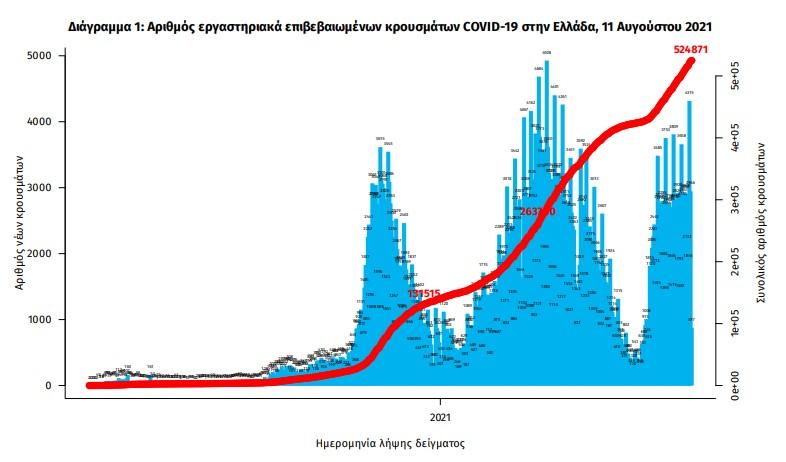 koronoios-3-475-nea-kroysmata-19-thanatoi-226-diasolinomenoi3