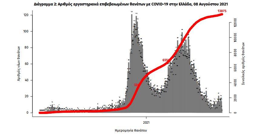 koronoios-1-852-nea-kroysmata-17-thanatoi-204-diasolinomenoi3