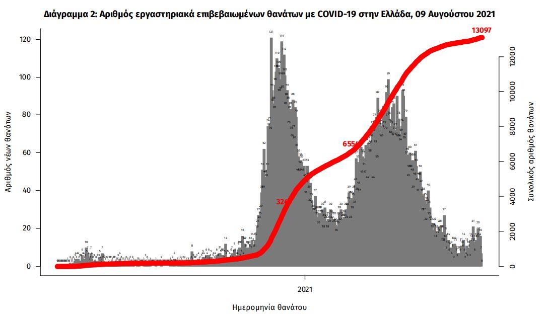 koronoios-2-595-kroysmata-20-thanatoi-207-diasolinomenoi3