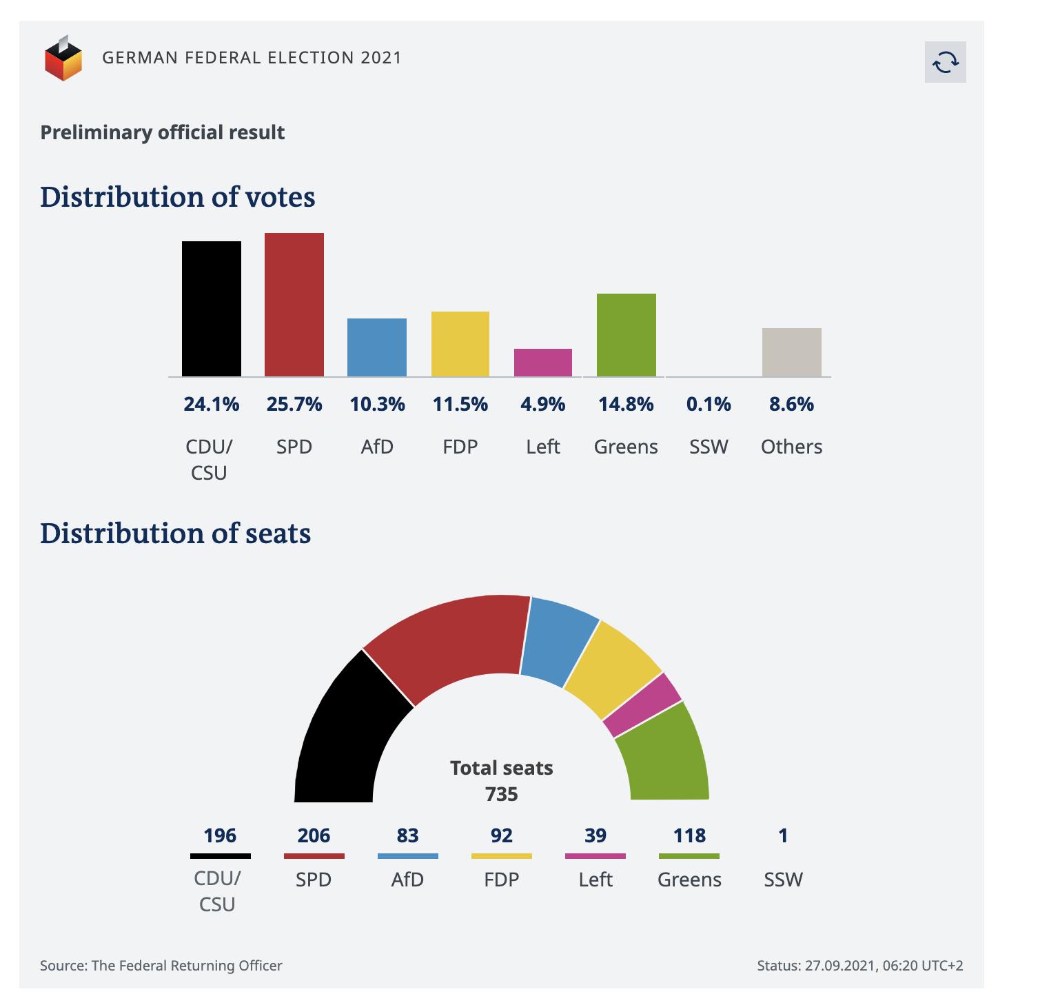 germanikes-ekloges-epikratisi-toy-spd-me-pososto-25-70