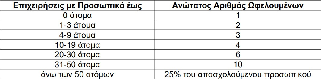 oaed-ligei-i-prothesmia-gia-to-programma-apoktisis-ergasiakis-empeirias-5-000-neon1