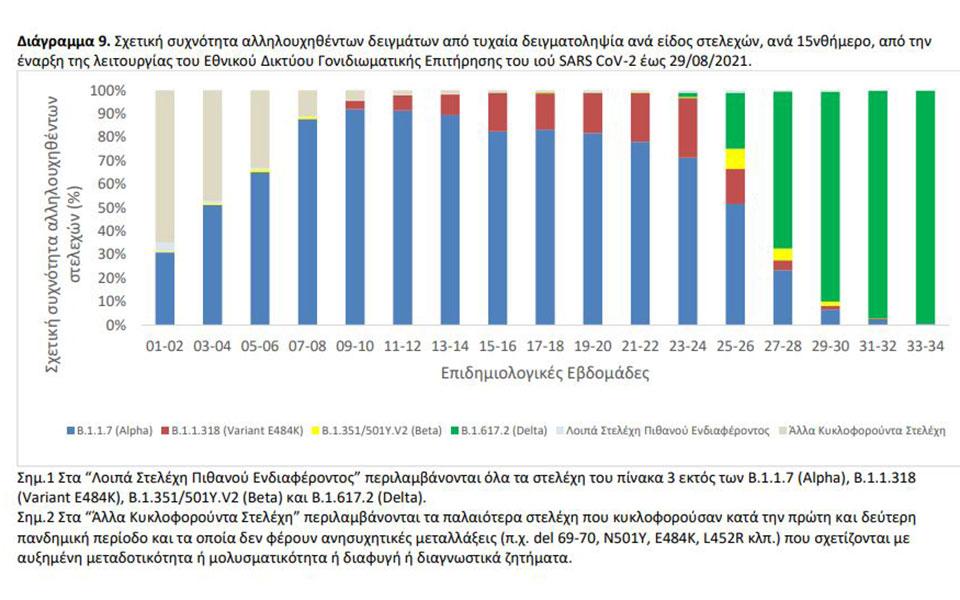 metallaxeis-koronoioy-poia-einai-ta-epikratestera-stelechi-stin-ellada5