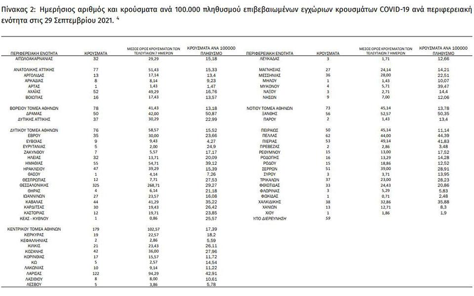 koronoios-2-187-nea-kroysmata-44-thanatoi-323-diasolinomenoi3