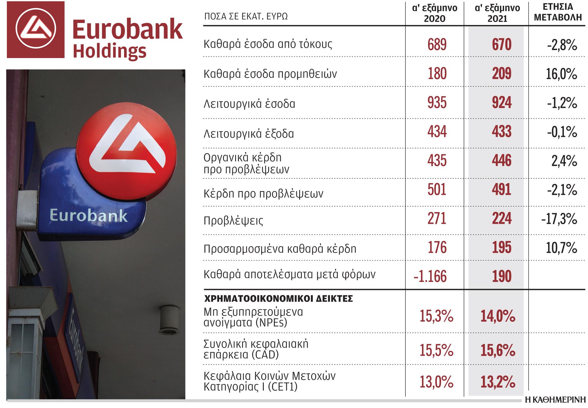eurobank-epidiokei-dianomi-merismatos-to-20221