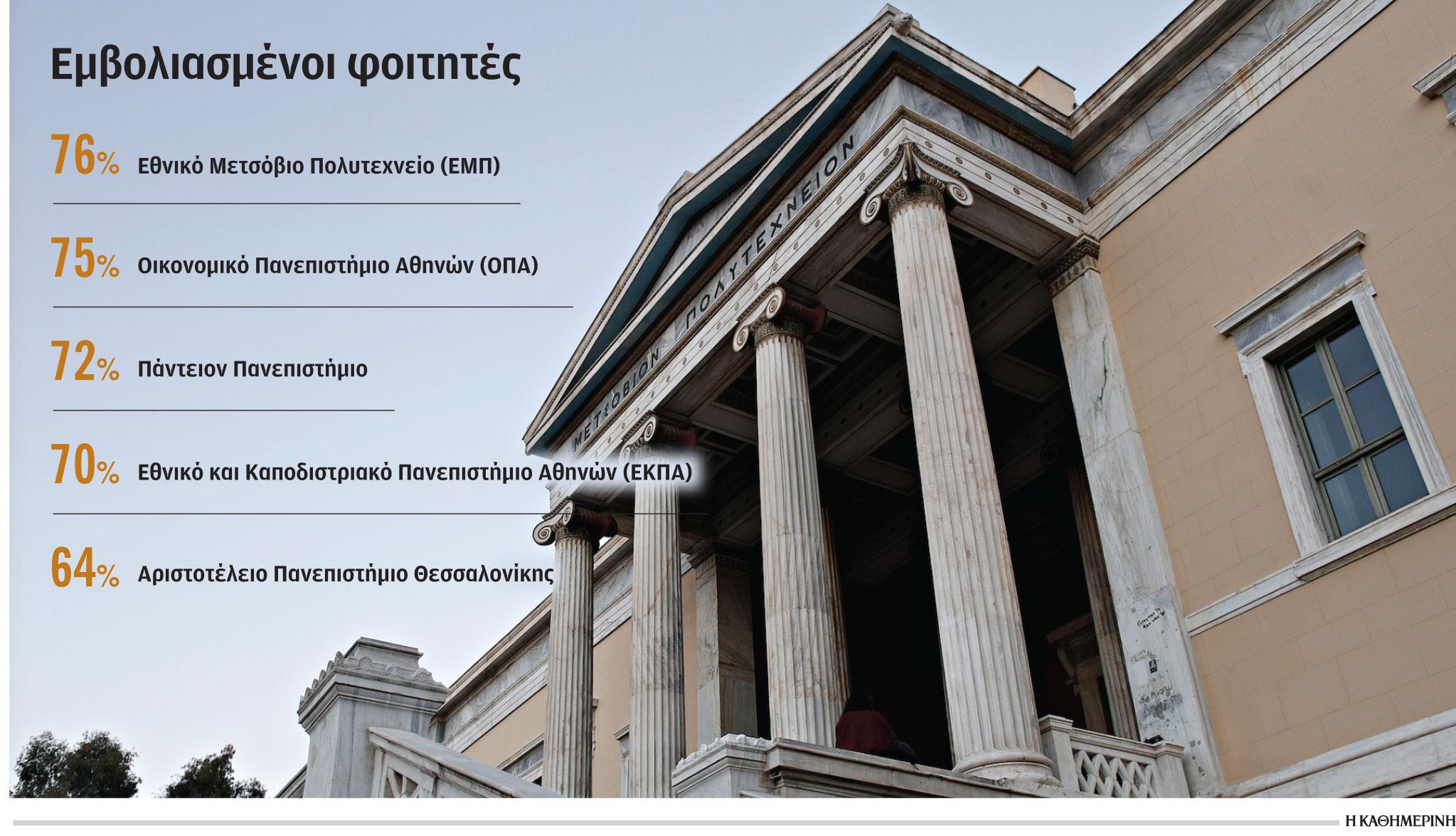 emvoliasmoi-me-ypsila-pososta-anoigoyn-ta-panepistimia-amp-8211-ta-stoicheia-toy-ypoyrgeioy-paideias0