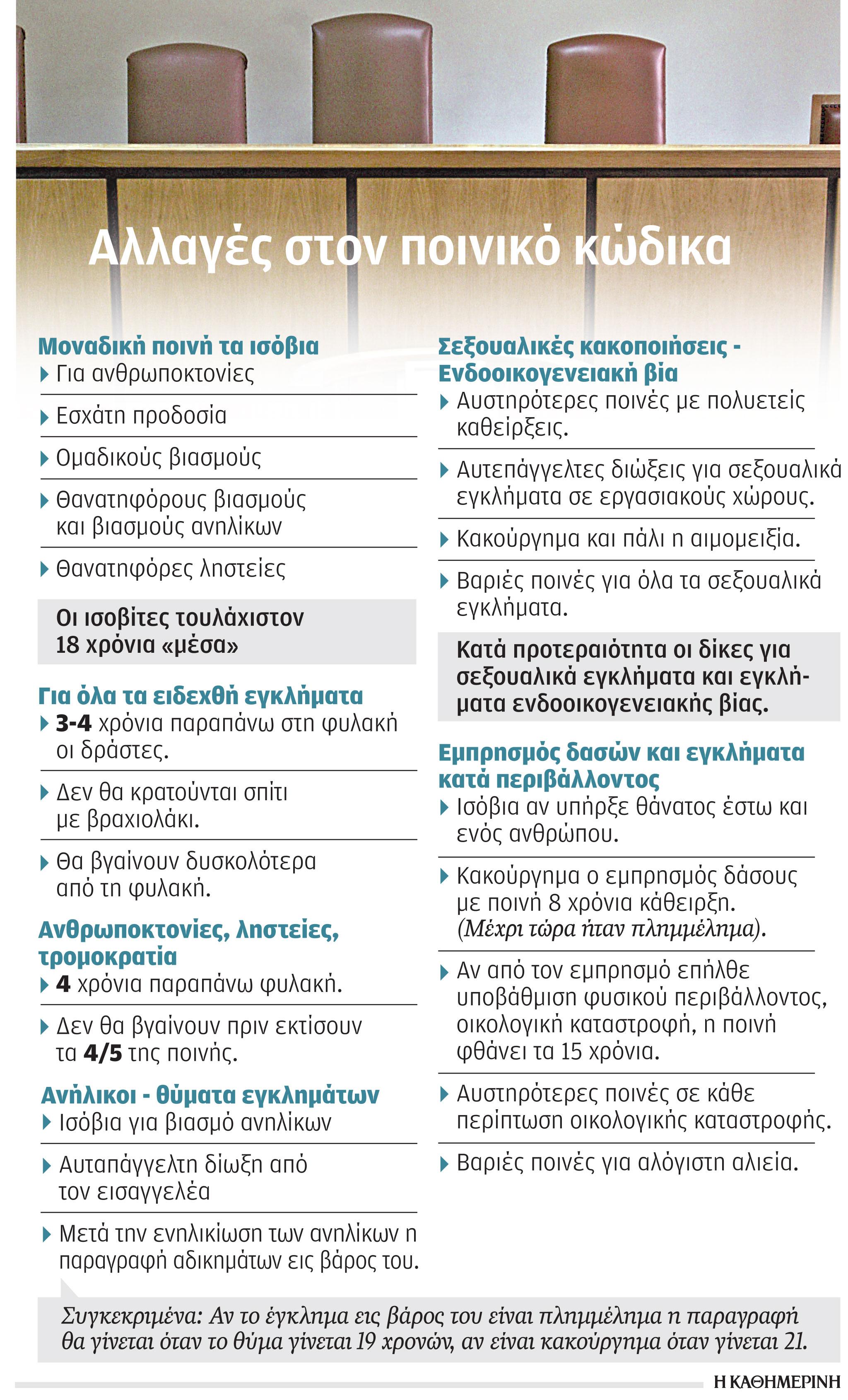poinikos-kodikas-epistrefoyn-ta-isovia-gia-eidechthi-egklimata1