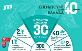 i-stratigiki-ependysi-tis-jti-kai-i-psifos-empistosynis-stin-elliniki-oikonomia-epi-40-chronia-561519418