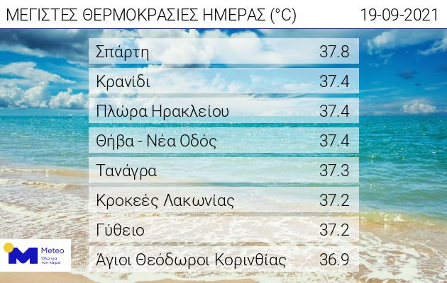 kairos-o-ydrargyros-eftase-stoys-38-vathmoys-amp-8211-pote-anamenetai-ypochorisi-tis-thermokrasias0