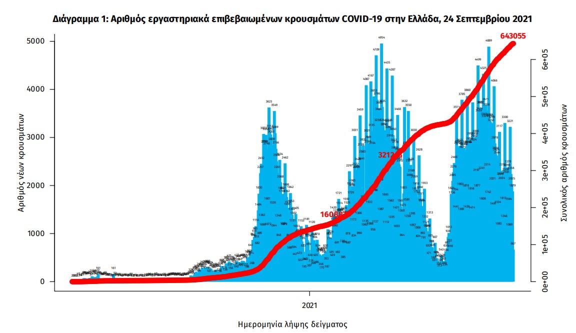 koronoios-2-046-nea-kroysmata-33-thanatoi-331-diasolinomenoi3