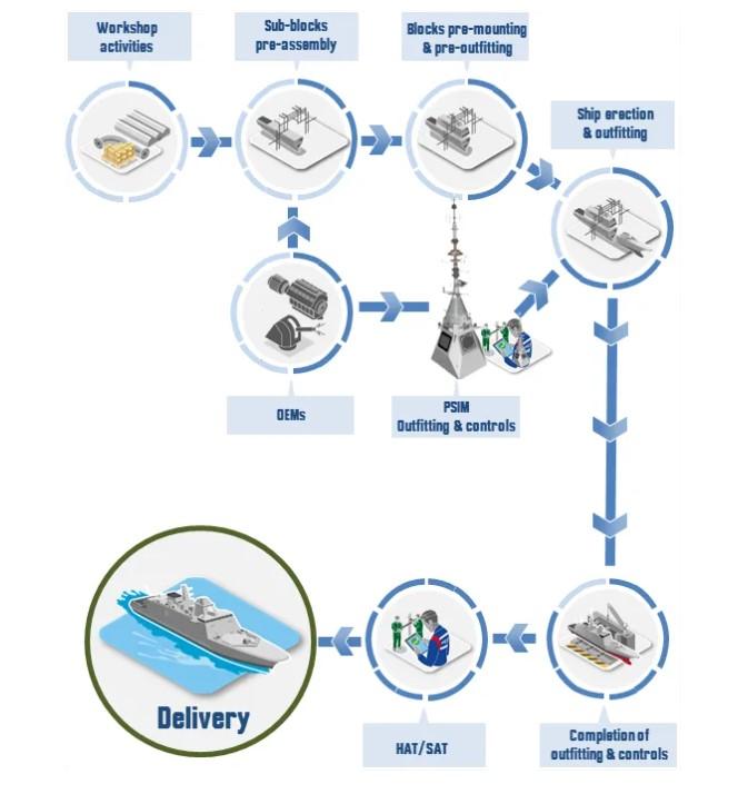 gallikes-fregates-belharra-me-oplismo-kai-technologia-neas-genias-to-chronodiagramma-paradosis1