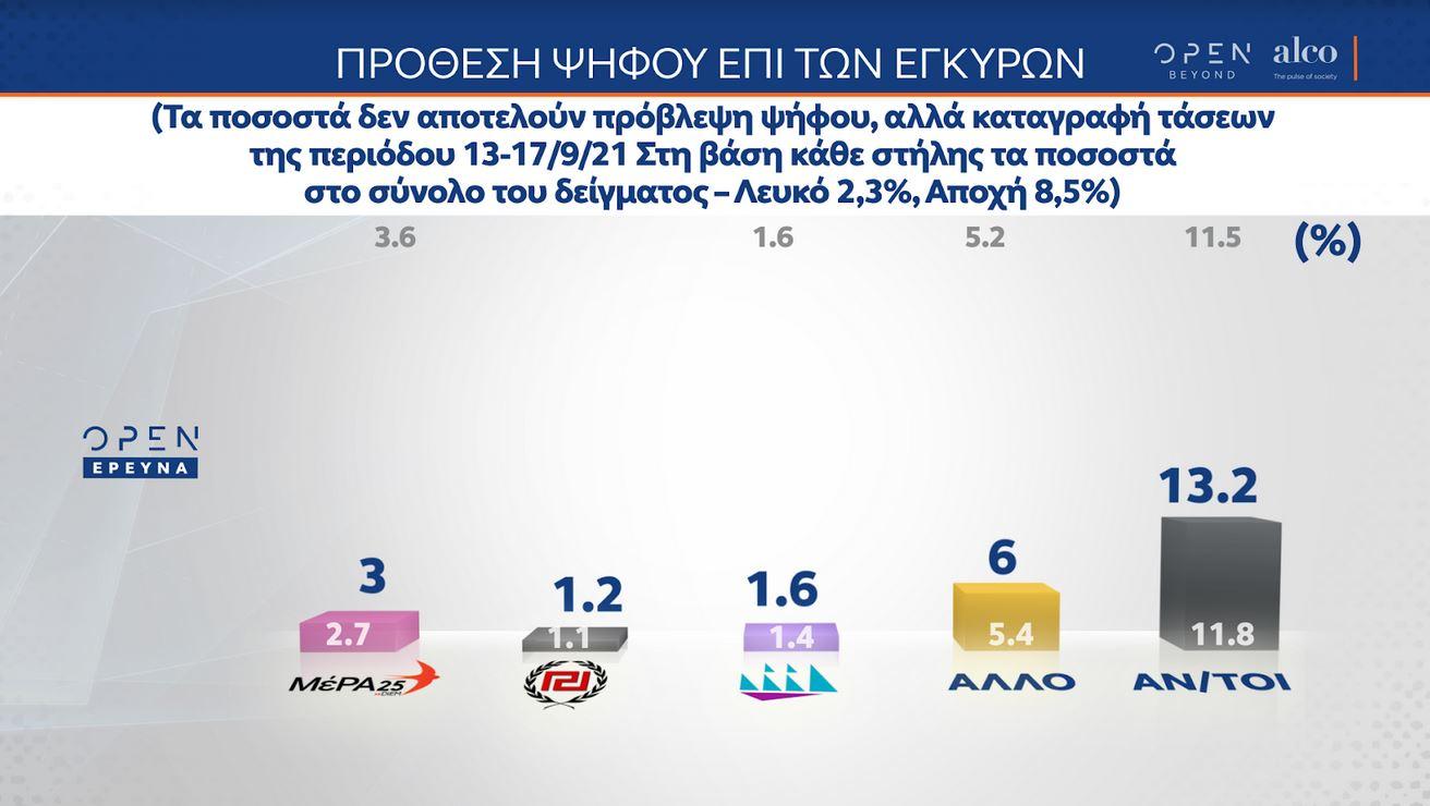 dimoskopisi-alco-ti-psifizoyn-osoi-den-echoyn-emvoliastei6