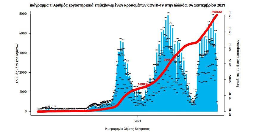 koronoios-2-286-kroysmata-30-thanatoi-381-diasolinomenoi0