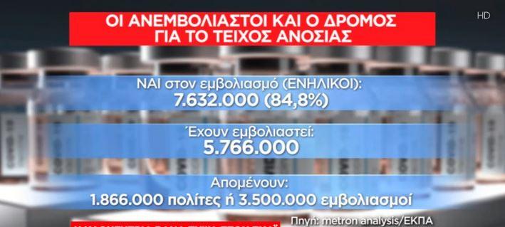 teichos-anosias-i-delta-anevase-to-pososto-sto-903