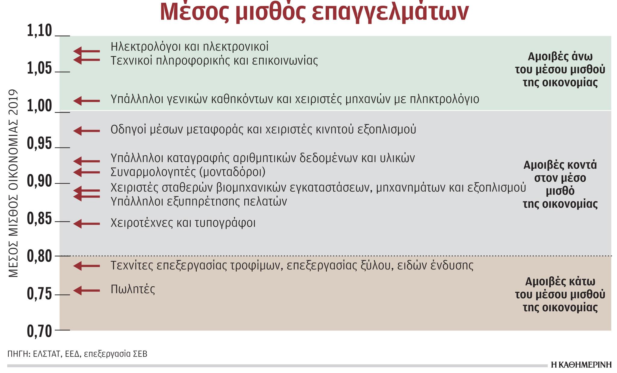 kalopliromena-technika-epaggelmata-poy-leipoyn1