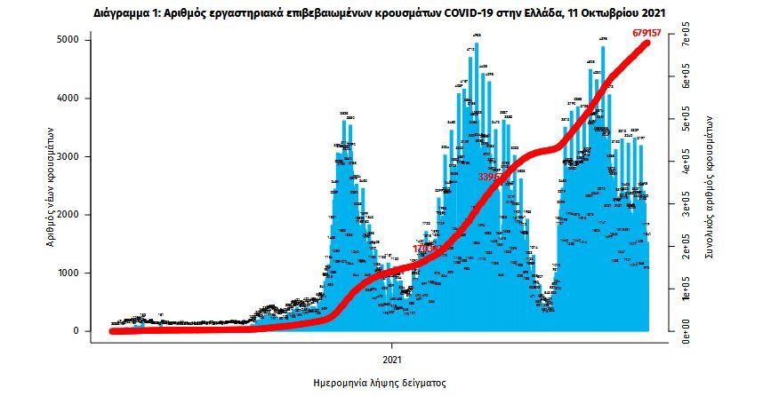 koronoios-2-383-kroysmata-41-thanatoi-331-diasolinomenoi2